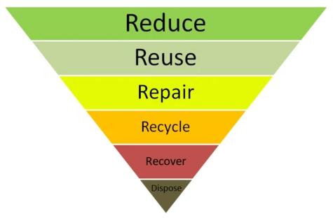Pyramide de la gestion des déchets